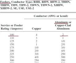 Ground Size Chart Ground Wire Size Table Nyaon Info