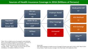 Covered California Fpl Chart 2016 Health Insurance Coverage In The United States Wikipedia