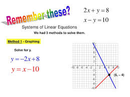 solving systems of linear and quadratic equations slide2 remember these