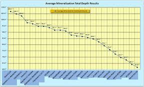 Metal Detector Comparison Chart