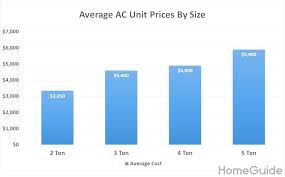 How Much Does It Cost To Install A Heating System