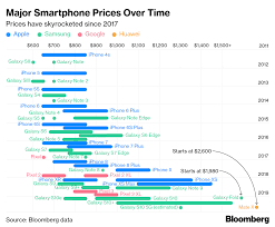 Samsung Huawei Double Down On Apples High Price Strategy