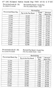 6th Pay Commission Fitment Table
