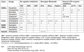 Switching Ssri Chart Introduction To Antidepressants Psychdb