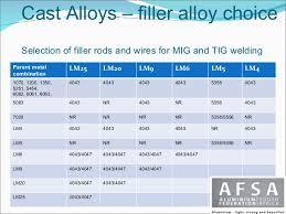 Aluminum Filler Metal Selection Chart Electrode Selection Excel Chart Tig Filler Metal Selection Chart