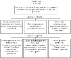 Дипломная работа Совершенствование кадрового менеджмента на  В соответствии с этими целями формируется система управления персоналом организации В качестве базы для ее построения используются принципы т е правила