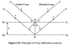 X Ray Diffraction Equipment And Methods Clay Minerals Soil