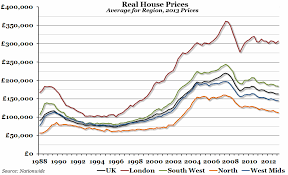 London Property Prices Chart Chart Of The Week Real House Prices The Economic Voice