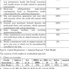 Conversion Factor Chart Credit Conversion Factors For Off Balance Sheet Items