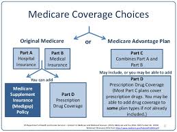 Medicare Comparison Chart Medicare Supplement Medigap Plan G Plan F High