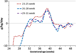 Peditools Fenton Growth Chart Differences In Weight Gain Velocity Between Between Median