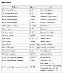 Контрольная работа Плавание Рекорды