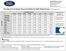 When you buy a new home, this may be one of the first questions that pops into your mind. Home Insurance Rates Gainesville Fl