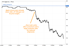 Apple stock sinks as concerns over ...