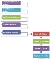 Vietnam Political System Hierarchy Hierarchystructure Com