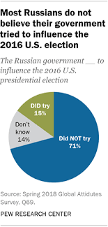 Us Presidential Election Chart Views Of Russians On The U S Presidential Election Pew