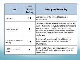 Lost At Sea Ranking Chart Mind Tools Lost At Sea Ranking Chart Coast Guard Bedowntowndaytona Com