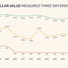 Us Dollar Depreciation Chart Value Of The Us Dollar Trends Causes Impacts