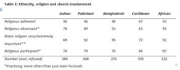 Ethnic Groups In The Uk Religion And Politics Among Ethnic Minorities In Britain