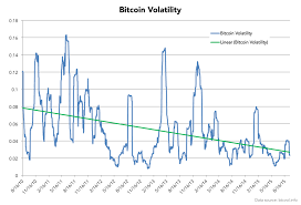 Bitcoin Euro Chart Adz