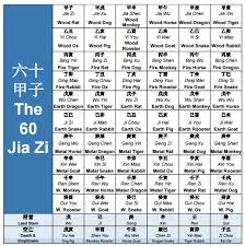 Chinese Zodiac Years Chart Why Your Annual Chinese Zodiac Predictions Are Inaccurate