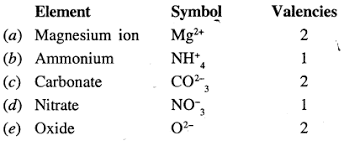 Variable Valency Chart Selina Concise Chemistry Class 7 Icse Solutions Atoms