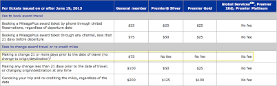 United Mileage Award Chart Last Day To Book Under Old United Airlines Award Chart