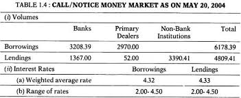financial markets of essay markets financial management call notice money market as on 20 2004