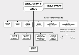 Us Army Hierarchy Chart United States Army Wikiwand