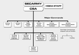 File Us Army Organization Chart Png Wikimedia Commons