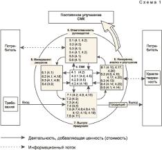 Индустриальная система менеджмента качества При описании процессов и их взаимодействии в СМК результативно используется цикл Деминга Шухарта pdca в сочетании с инструментами качества