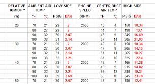 Pressure Conversion Chart Pdf 21 Logical R12 Pressure Temperature Chart Pdf