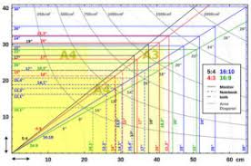 Monitor Resolution Chart What Size Monitor Should I Get An In Depth Helpful Explaination