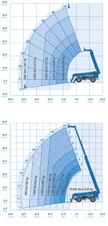 10k Lull Load Chart High Reach Telescopic Handlers Reach Above And Beyond