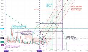Vix Index Charts And Quotes Tradingview