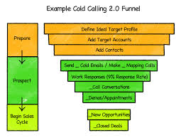 sales calling plan template why sales people shouldnt prospect an interview with aaron ross
