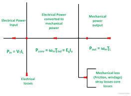 power flow diagram of dc generator and dc motor   circuit globepower flow diag of dc motor fig