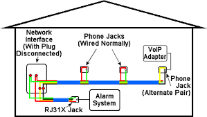 how to distribute voip throughout a home one possible method of voip alarm wiring this diagram