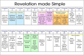 Chart Of Seven Seals Trumpets And Bowls Book Of Revelation 2 Timothy 2 2