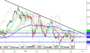 Bns Stock Chart Bns Stock Price And Chart Tsx Bns Tradingview