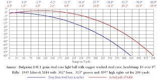 270 Vs 308 Ballistics Chart Rifle Ballistics Chart Bullet Drop Bedowntowndaytona Com