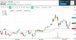 Yahoo Charts Yahoo Finance Launches New Interactive Charts Yahoo Finance