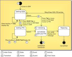 State Chart Diagram Online State Chart Diagram For Login Wiring Diagrams