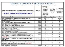 Tds Rate Chart For Ay 2019 20 Tds Rate Chart F Y 2016 17 Tds Late Filing Fees Penalty