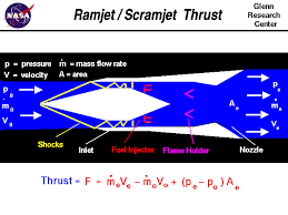 computer drawing of a ramjet engine with the equation for thrust thrust equals the exit