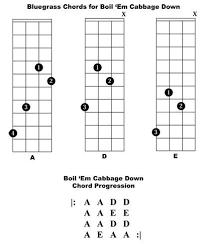 21 New Banjo Chord Chart | Top Chart