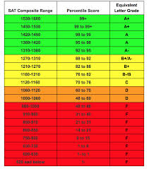 Sat Act Percentile Score Charts Pivot Tutors