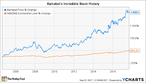 Alphabet Stock Chart 2 Terrible Reasons To Sell Alphabet Stock Now The Motley Fool