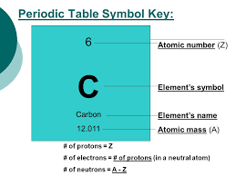 NOTES – 4.3: Atomic Number, Mass Number, Isotopes and Atomic Mass ...