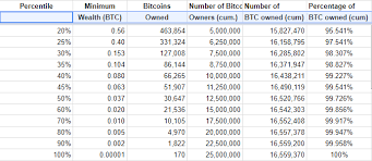 Bitcoin Distribution Chart Are You In The Bitcoin 1 A New Model Of The Distribution